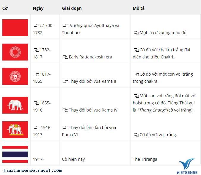 Ý nghĩa của quốc kỳThái Lan là gì ? Các giai đoạn phát triển của Quốc Kỳ Thái - Ảnh 3